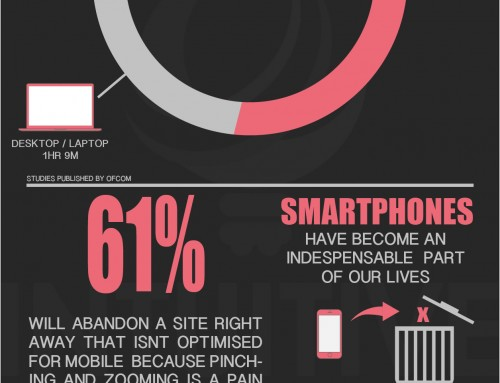 Why your Bed and Breakfast Website Should be Mobile Responsive